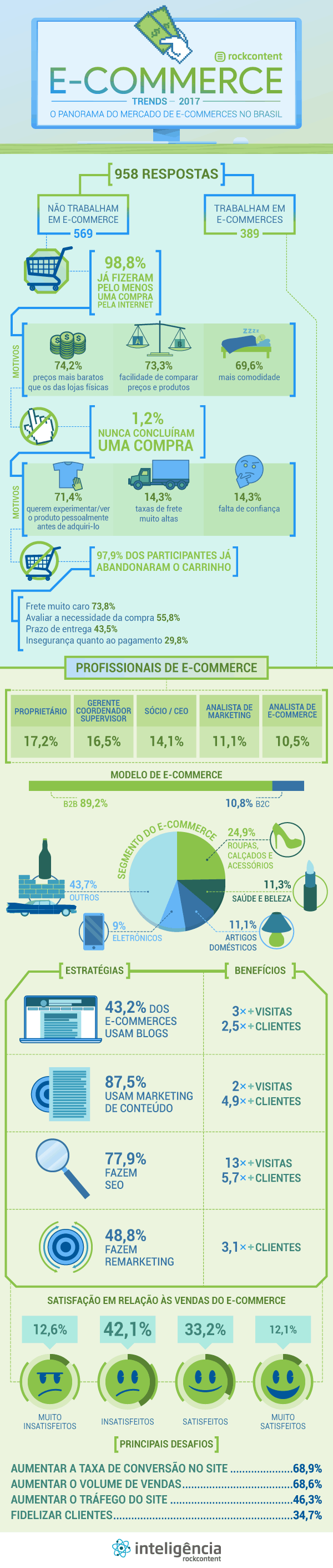 E-commerce trends 2017 infografico