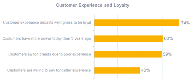 how-customer-experience-impacts-customer-loyalty