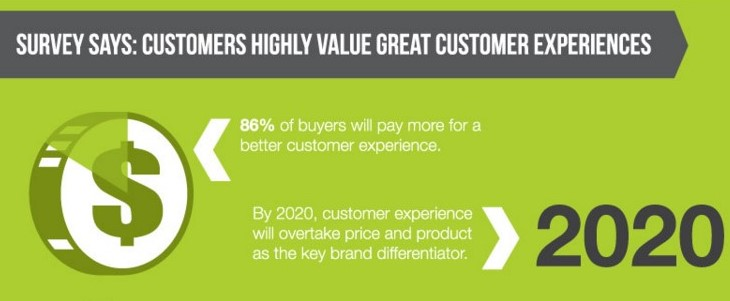 pay-more-for-customer-experiencepay-more-for-customer-experience
