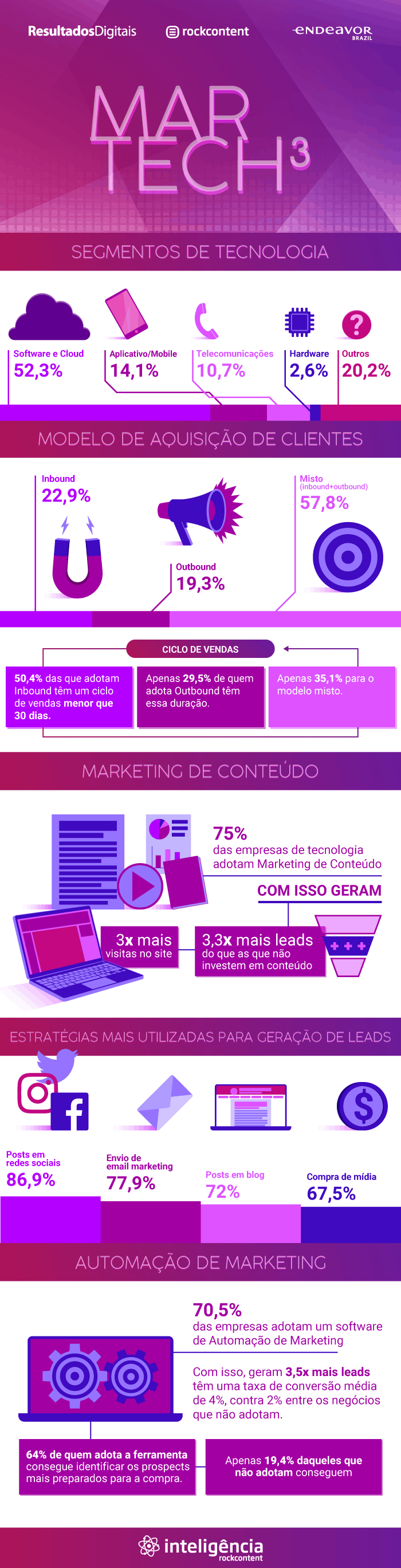 infográfico marketing para tecnologia