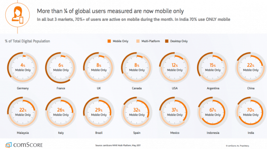 mobile users worldwide