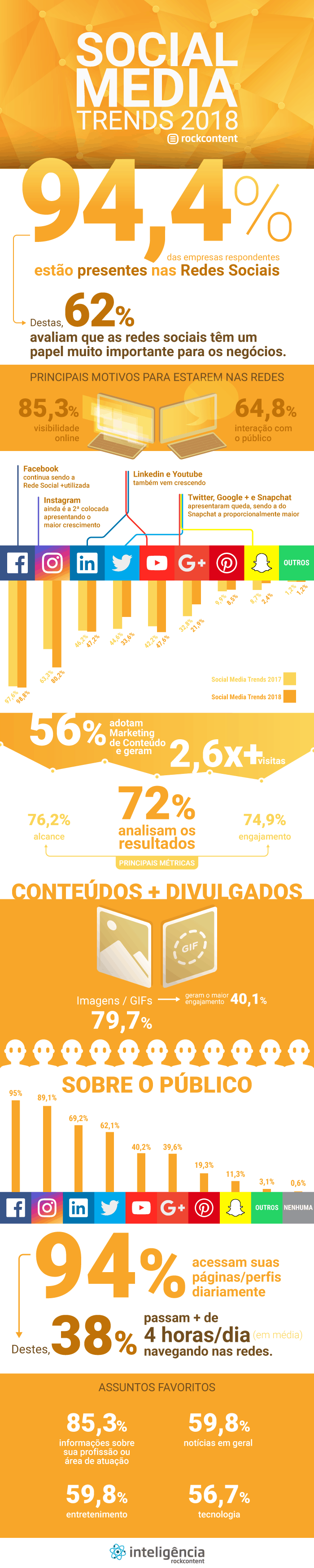 Infográfico da Social Media Trends 2018