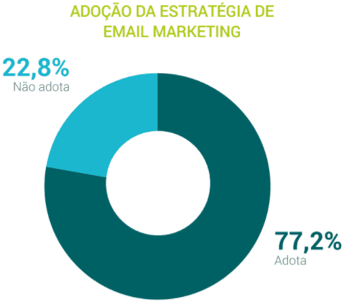 adoção da estratégia de email marketing