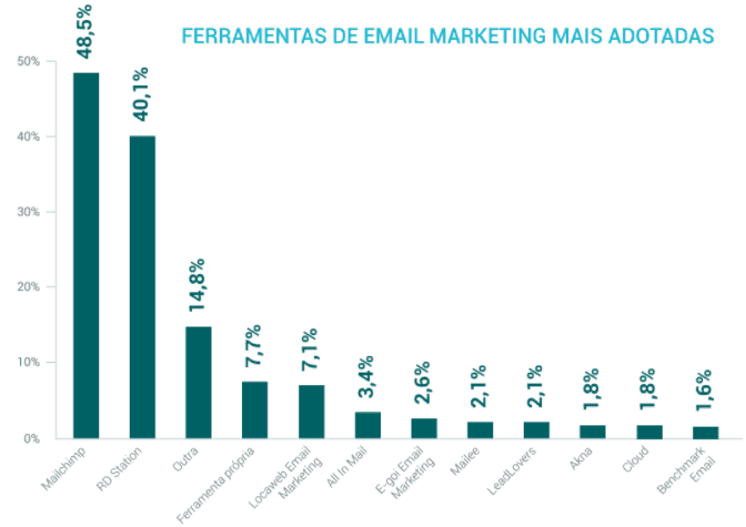 ferramentas de email marketing